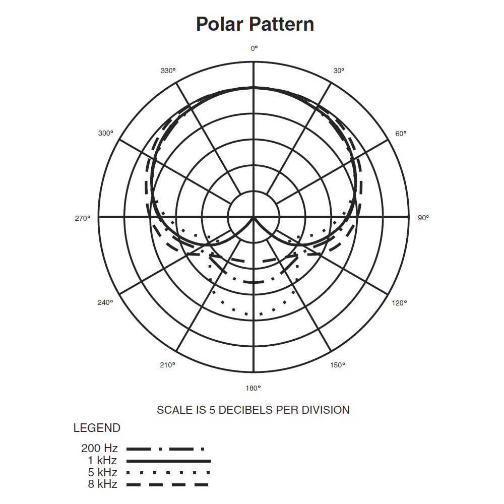 Audio-Technica AT2020 Microphone - Polar Pattern